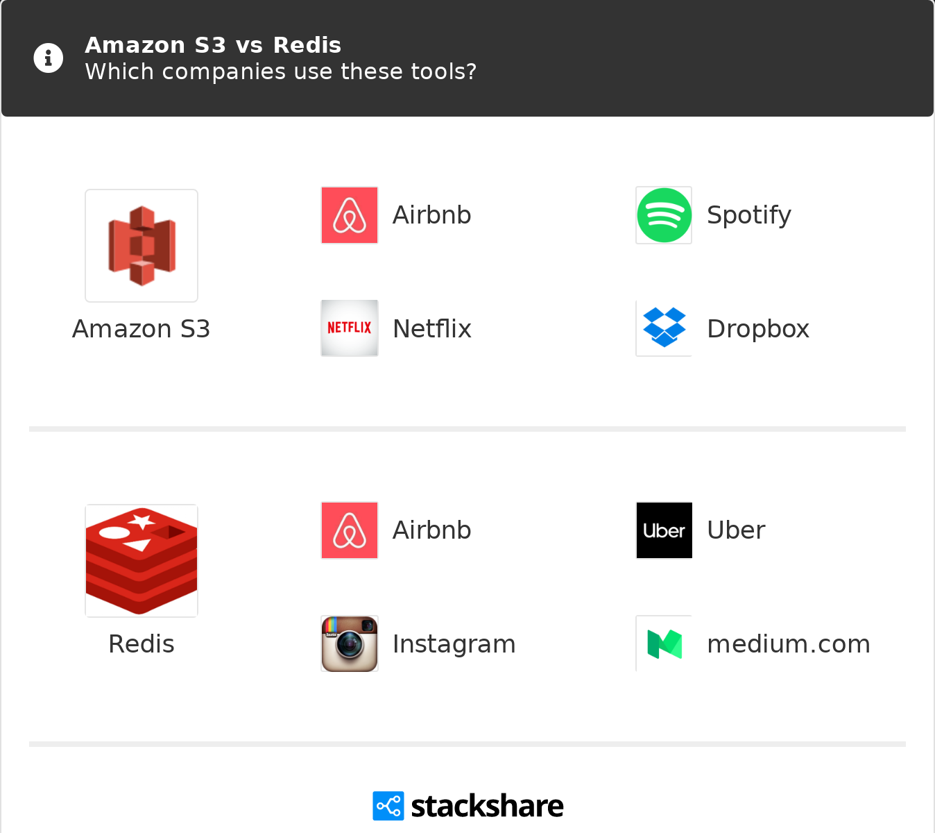 Amazon S3 vs Redis | What are the differences?