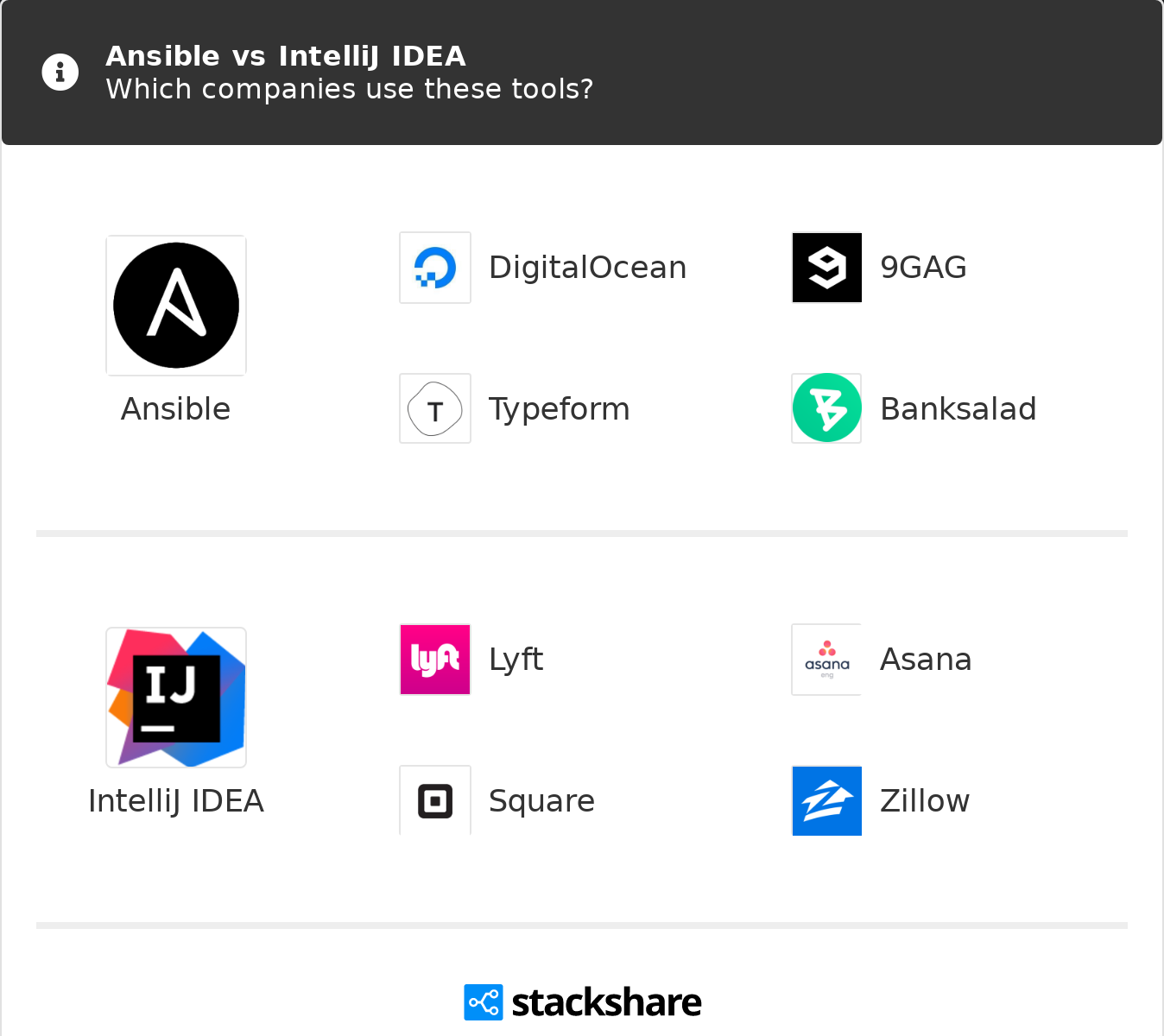 Ansible vs IntelliJ IDEA | What are the differences?