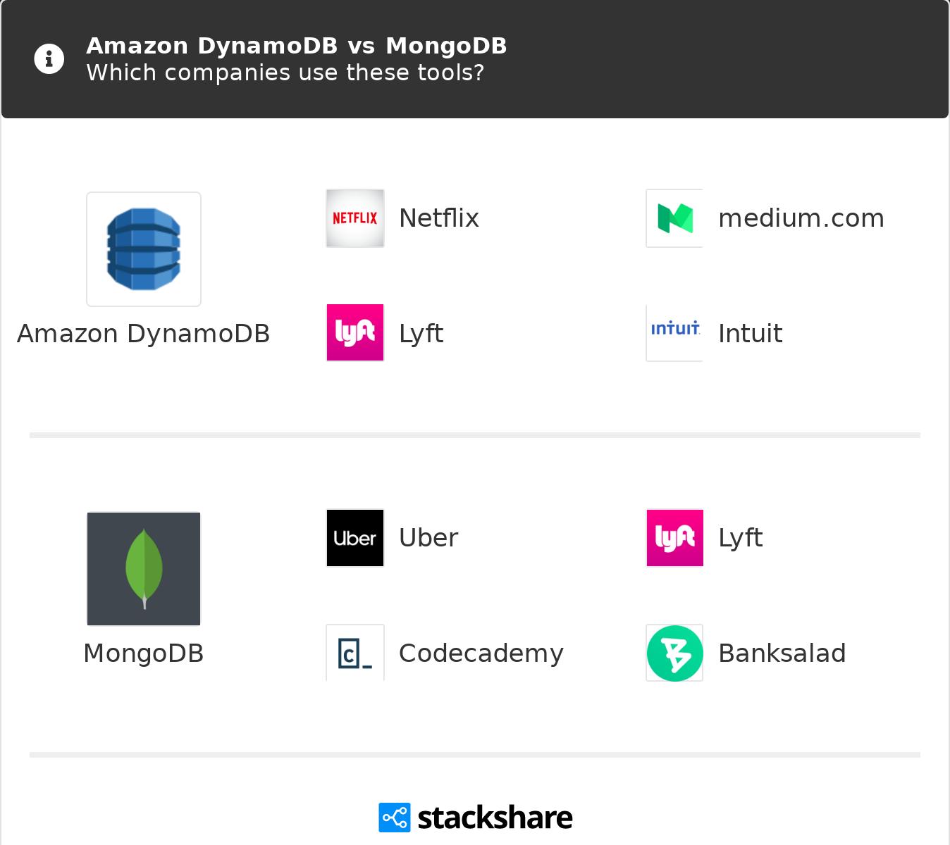 Amazon DynamoDB vs MongoDB | What are the differences?