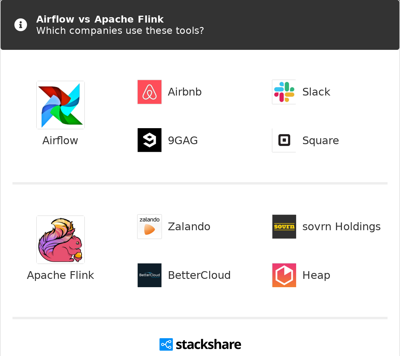 Airflow vs Apache Flink | What are the differences?