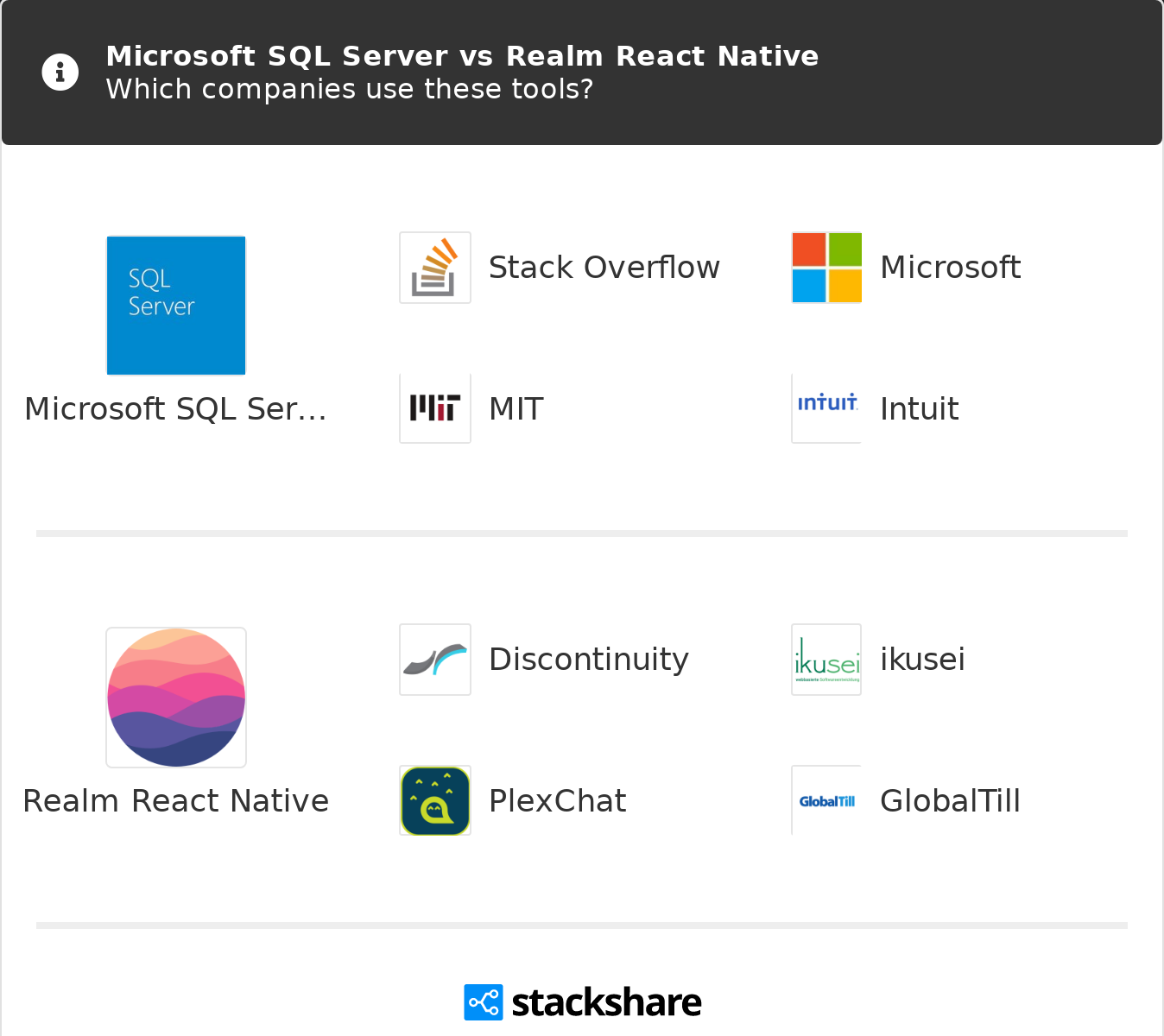 Microsoft SQL Server vs Realm React Native | What are the differences?