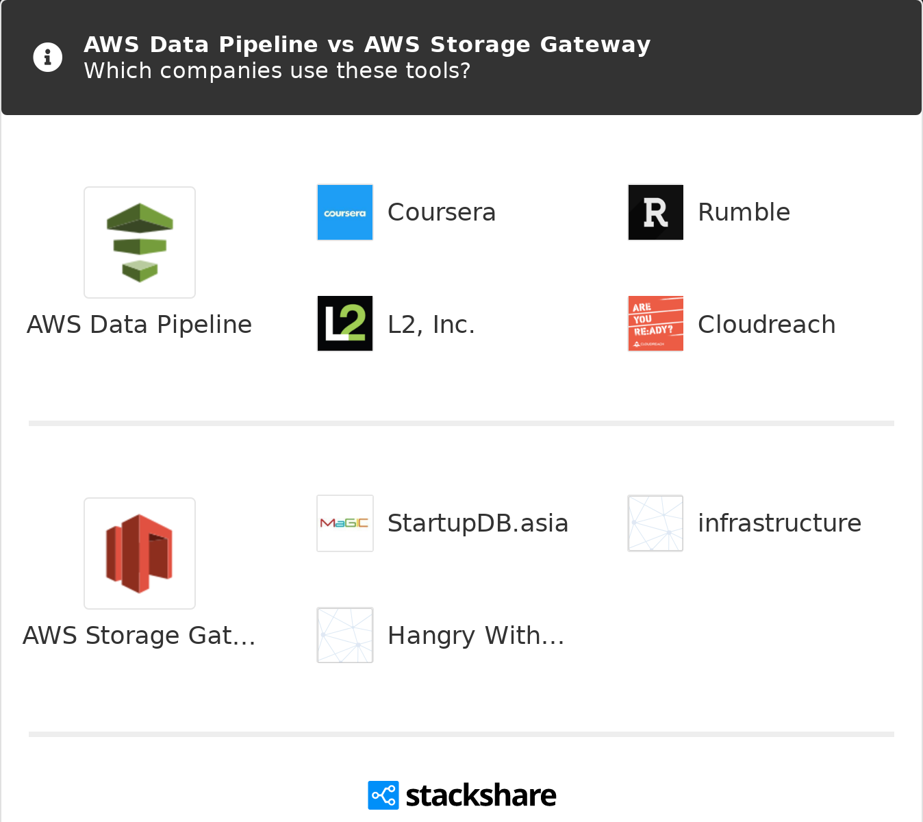 AWS Data Pipeline vs AWS Storage Gateway | What are the