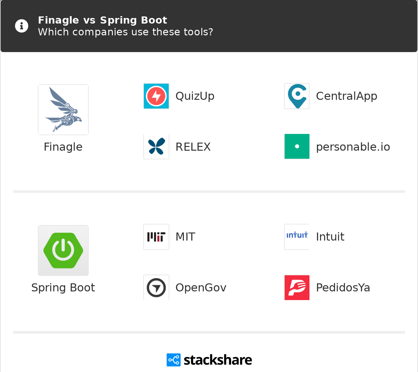 Finagle vs Spring Boot | What are the differences?
