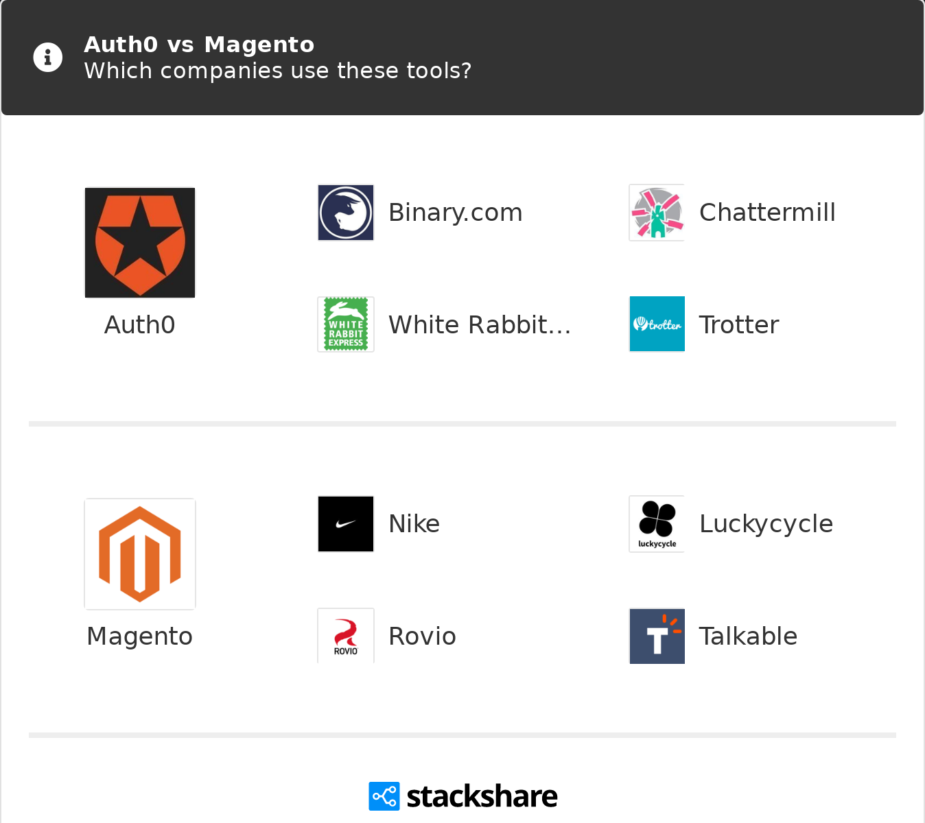Auth0 vs Magento | What are the differences?