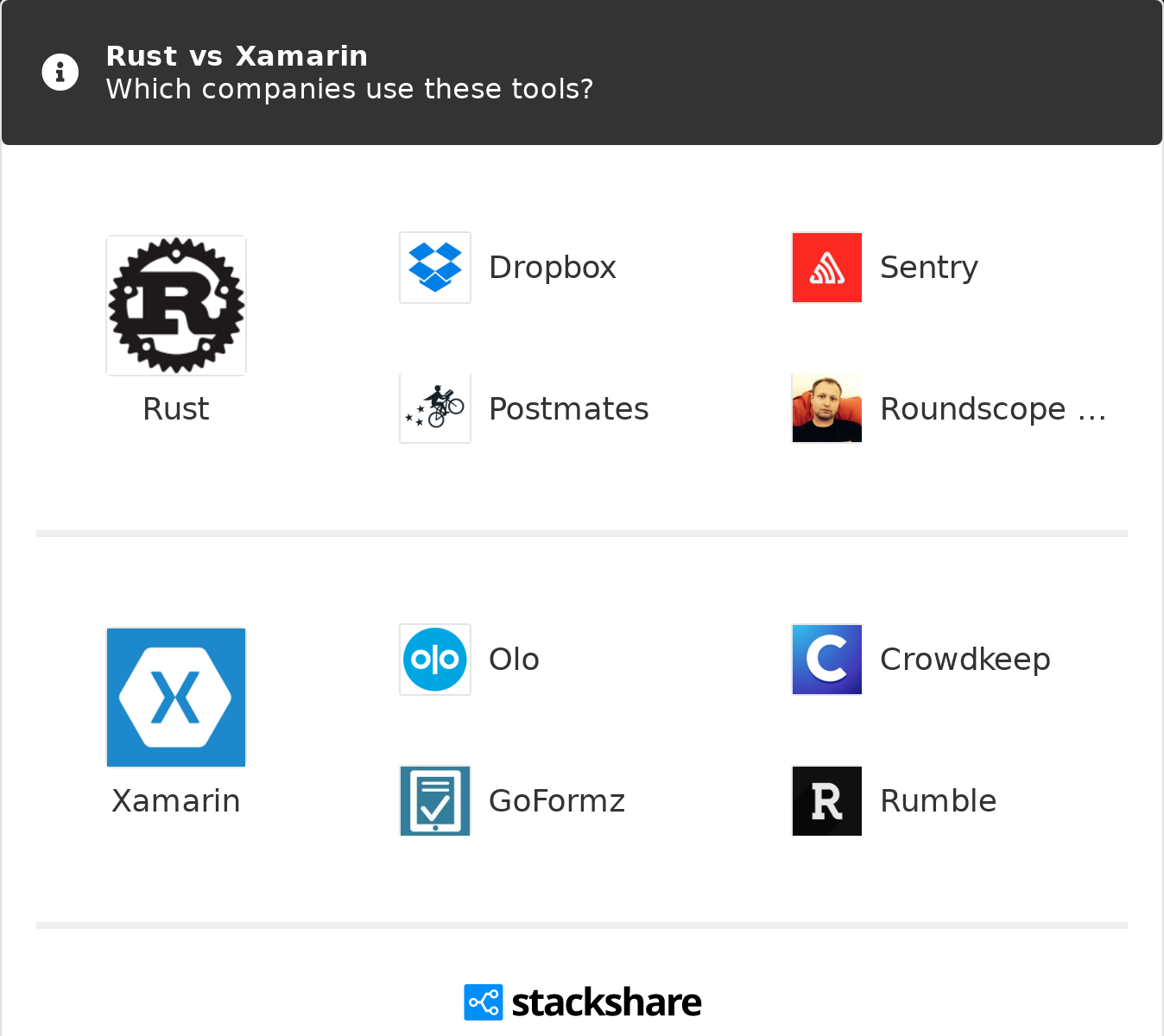 Rust vs Xamarin   What are the differences?