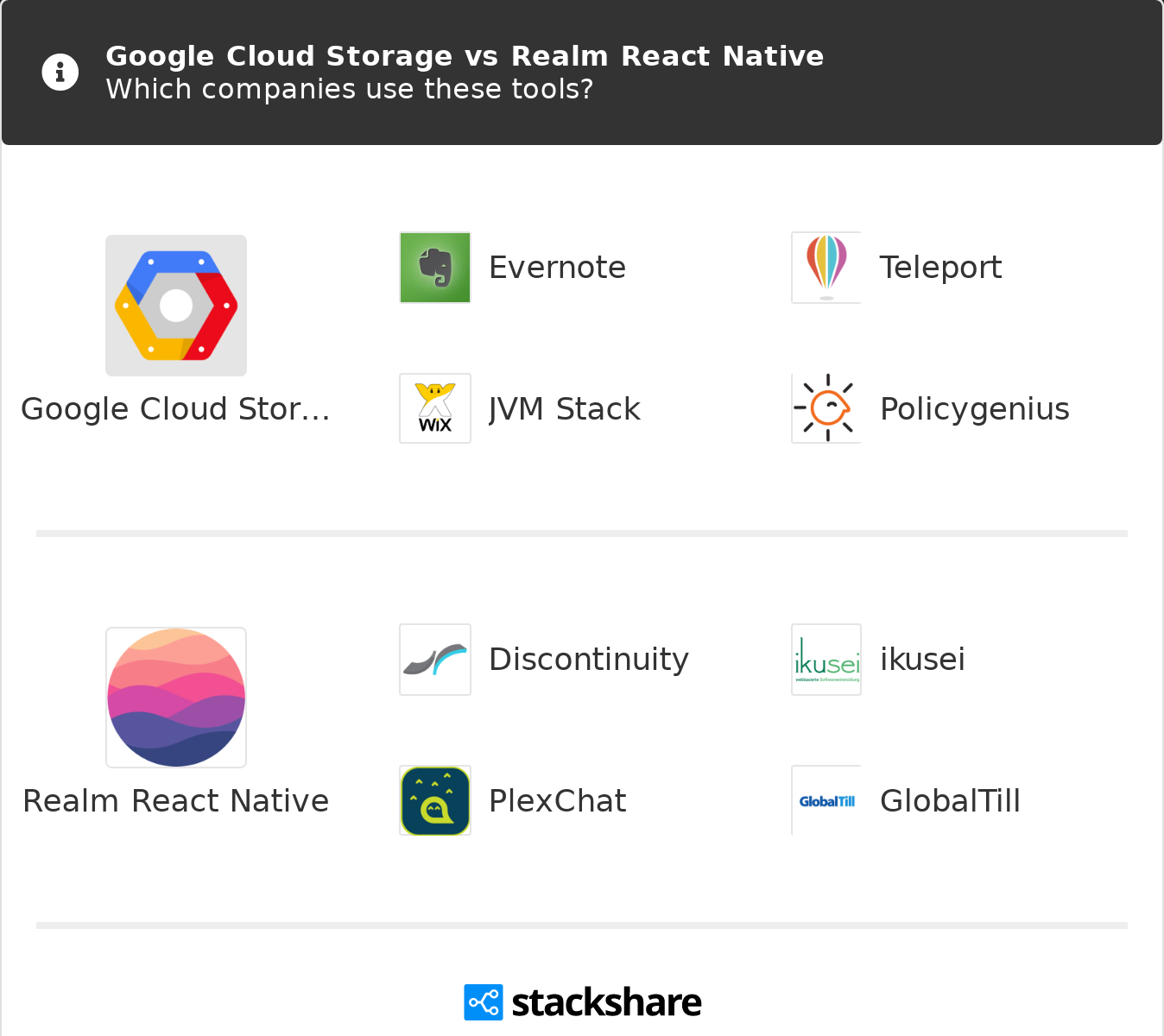Google Cloud Storage vs Realm React Native | What are the