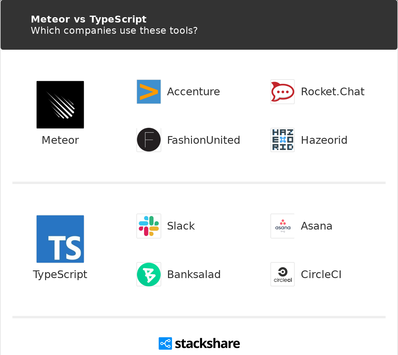 Meteor vs TypeScript | What are the differences?