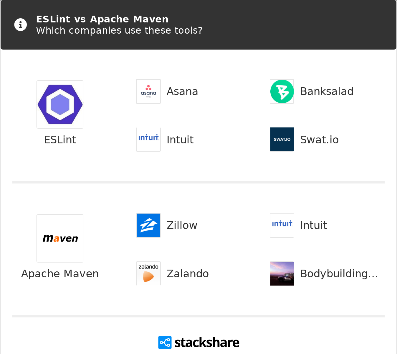 ESLint vs Apache Maven | What are the differences?