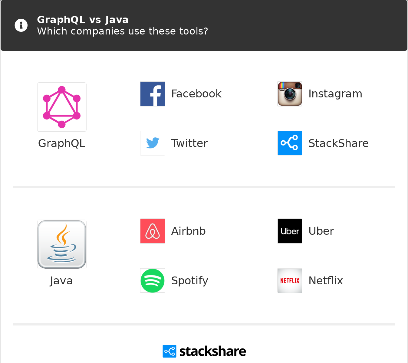 GraphQL vs Java | What are the differences?