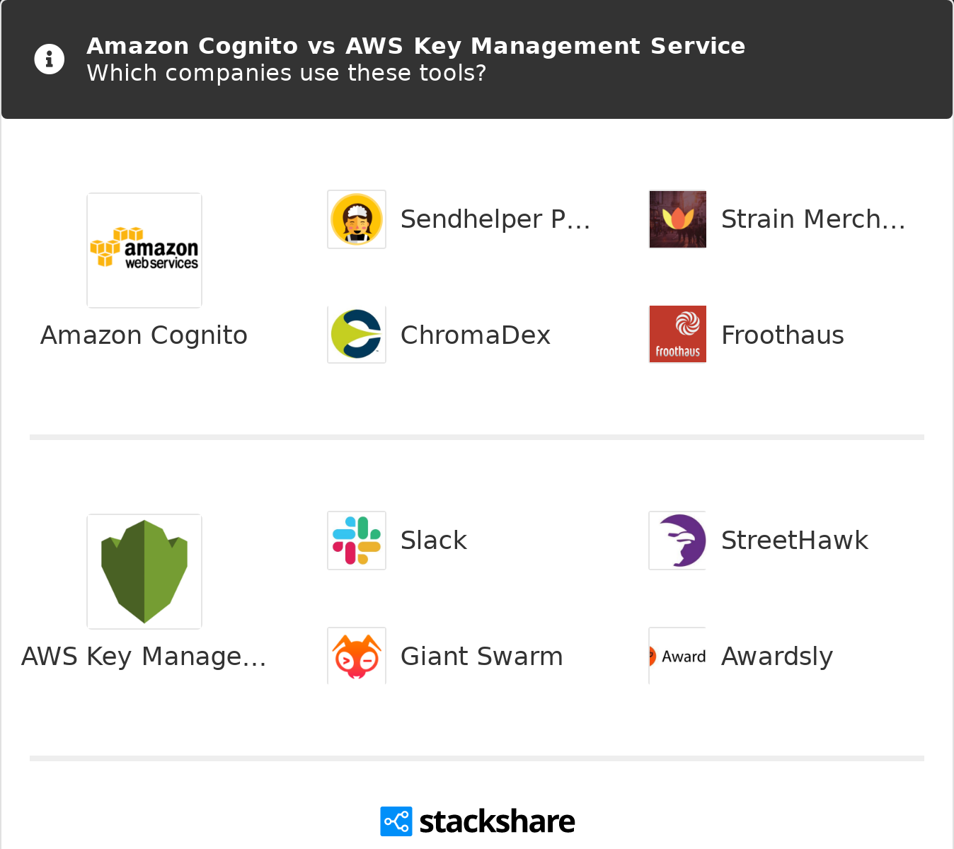 Amazon Cognito vs AWS Key Management Service | What are the