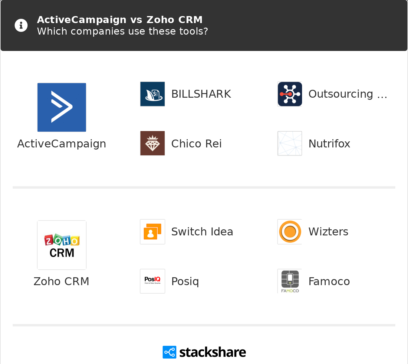 The Only Guide for Activecampaign Crm