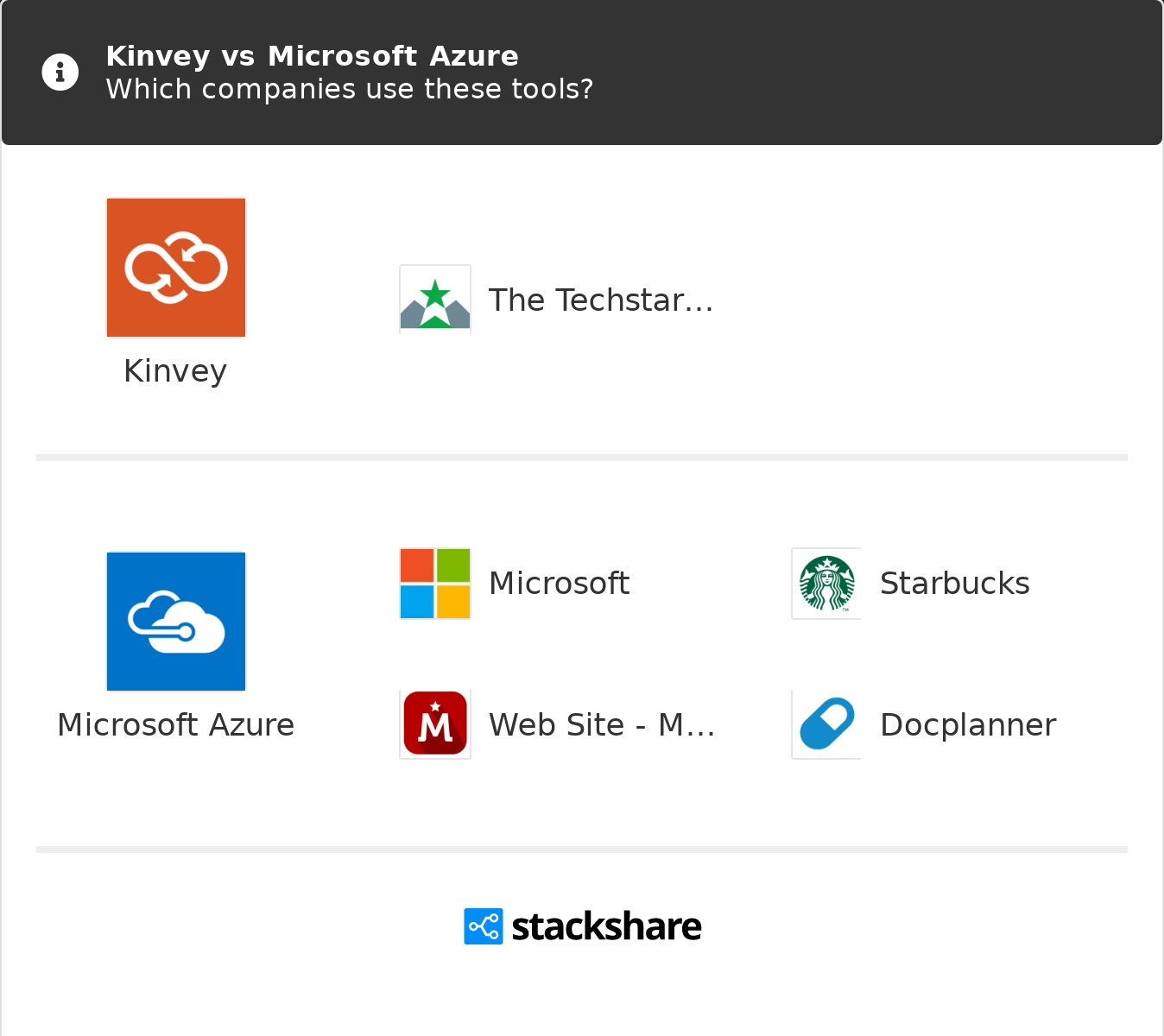 Kinvey vs Microsoft Azure | What are the differences?