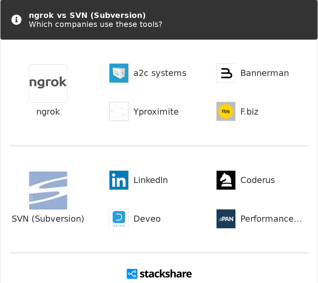 ngrok vs SVN (Subversion) | What are the differences?