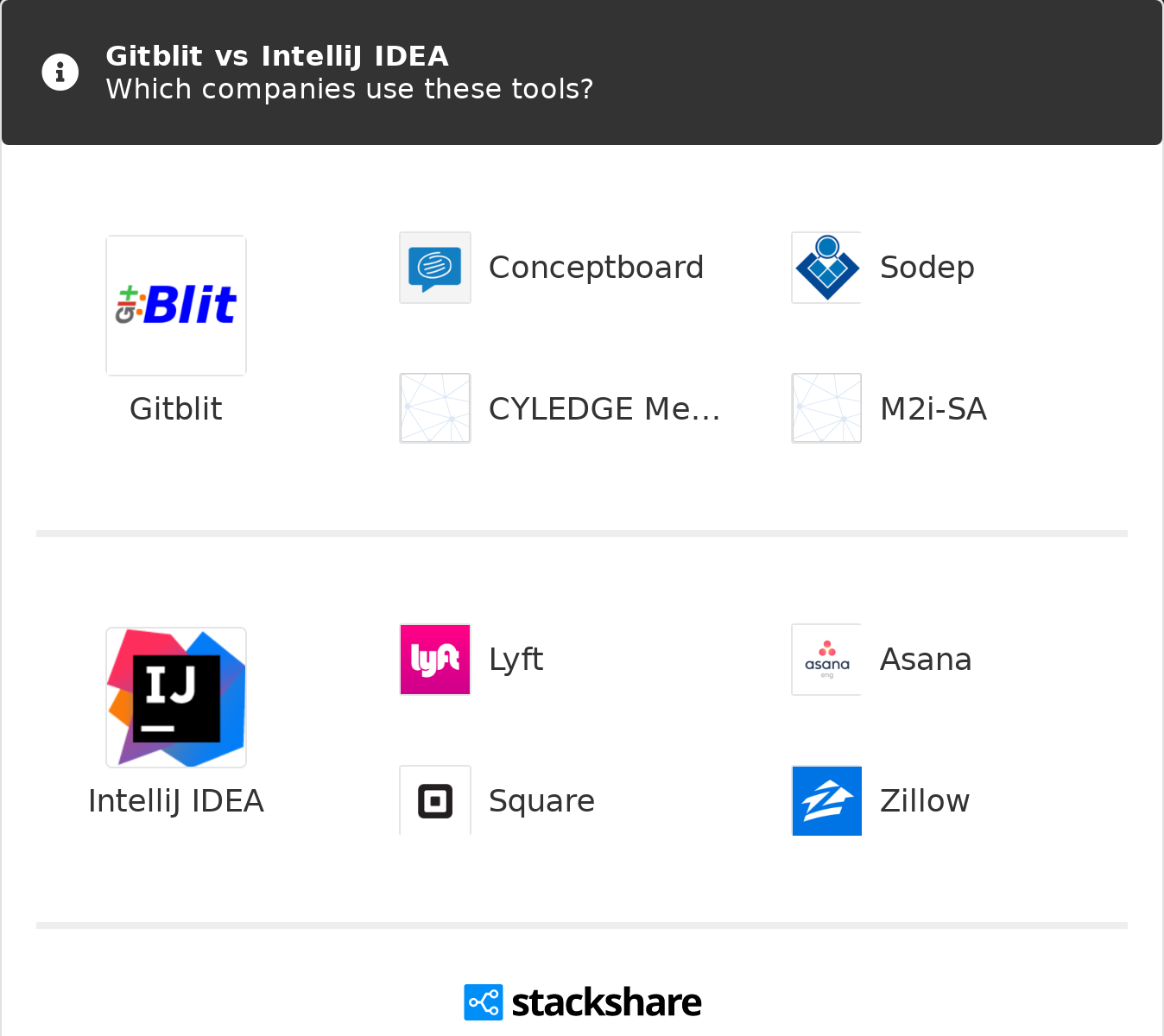 Gitblit vs IntelliJ IDEA | What are the differences?