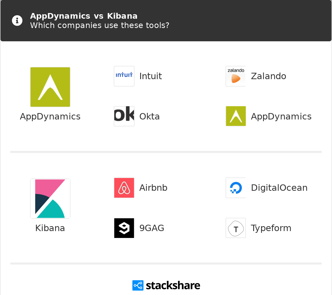 AppDynamics vs Kibana | What are the differences?