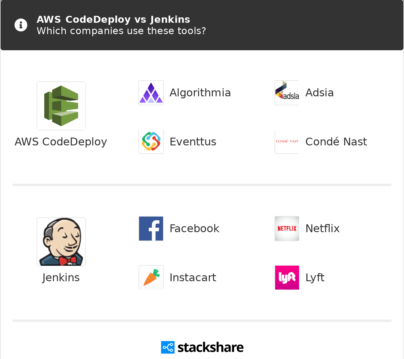 AWS CodeDeploy vs Jenkins | What are the differences?