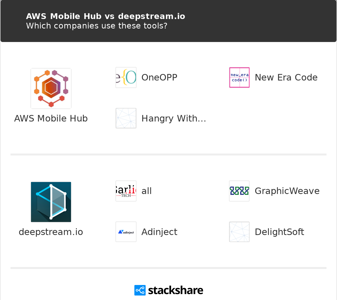 AWS Mobile Hub vs deepstream io | What are the differences?