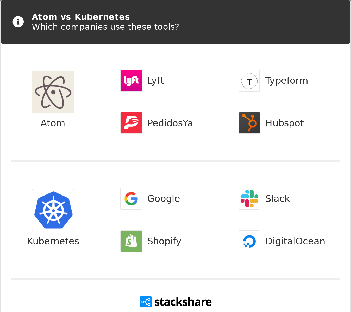 Atom vs Kubernetes | What are the differences?