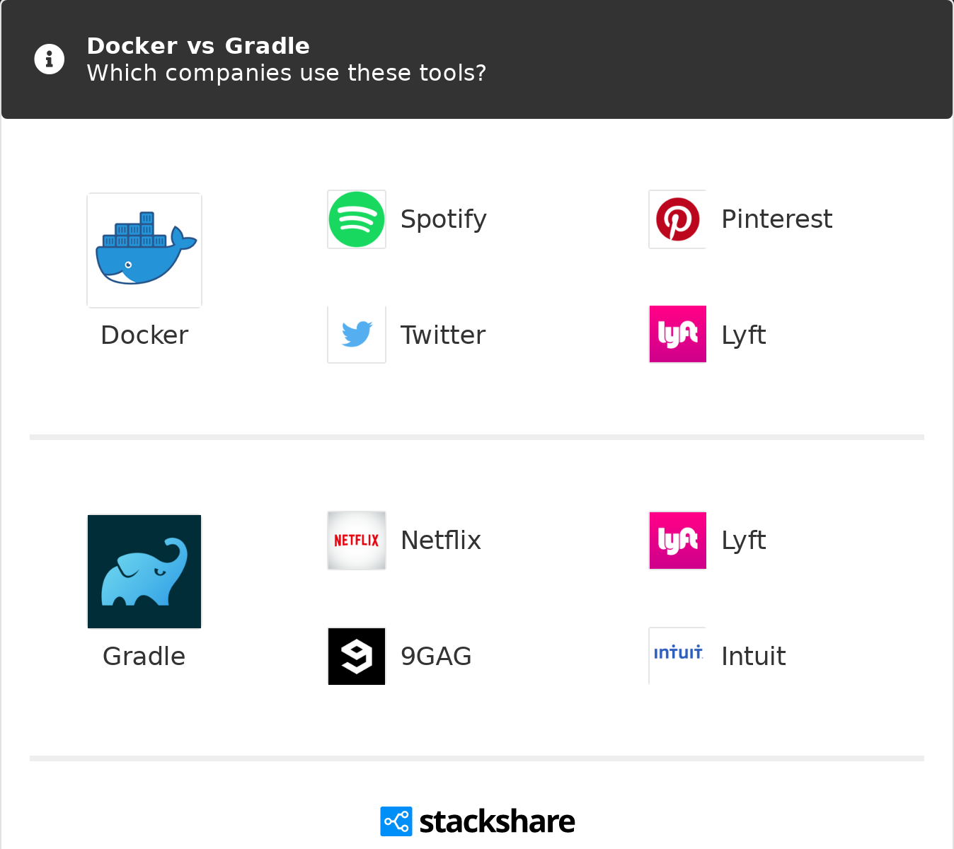 Docker vs Gradle | What are the differences?