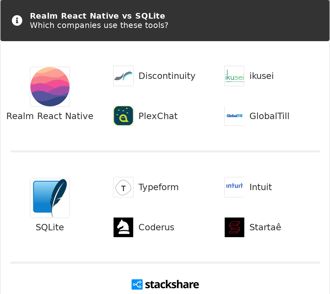 Realm React Native vs SQLite | What are the differences?