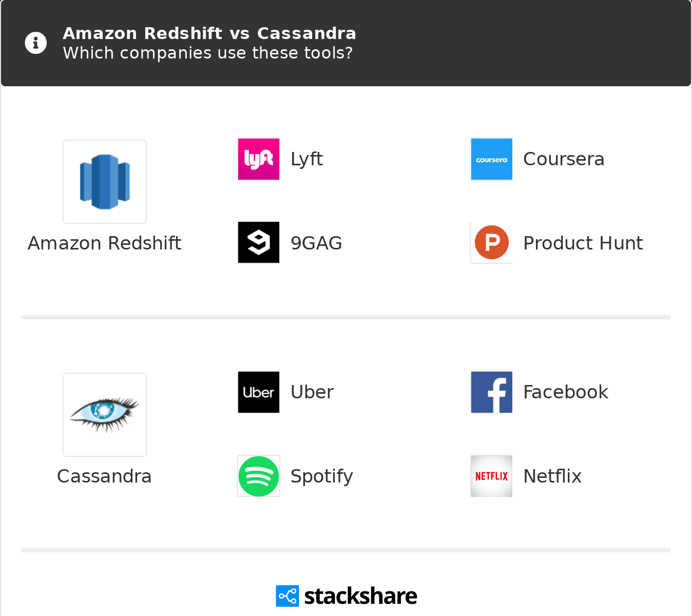 Amazon Redshift vs Cassandra | What are the differences?