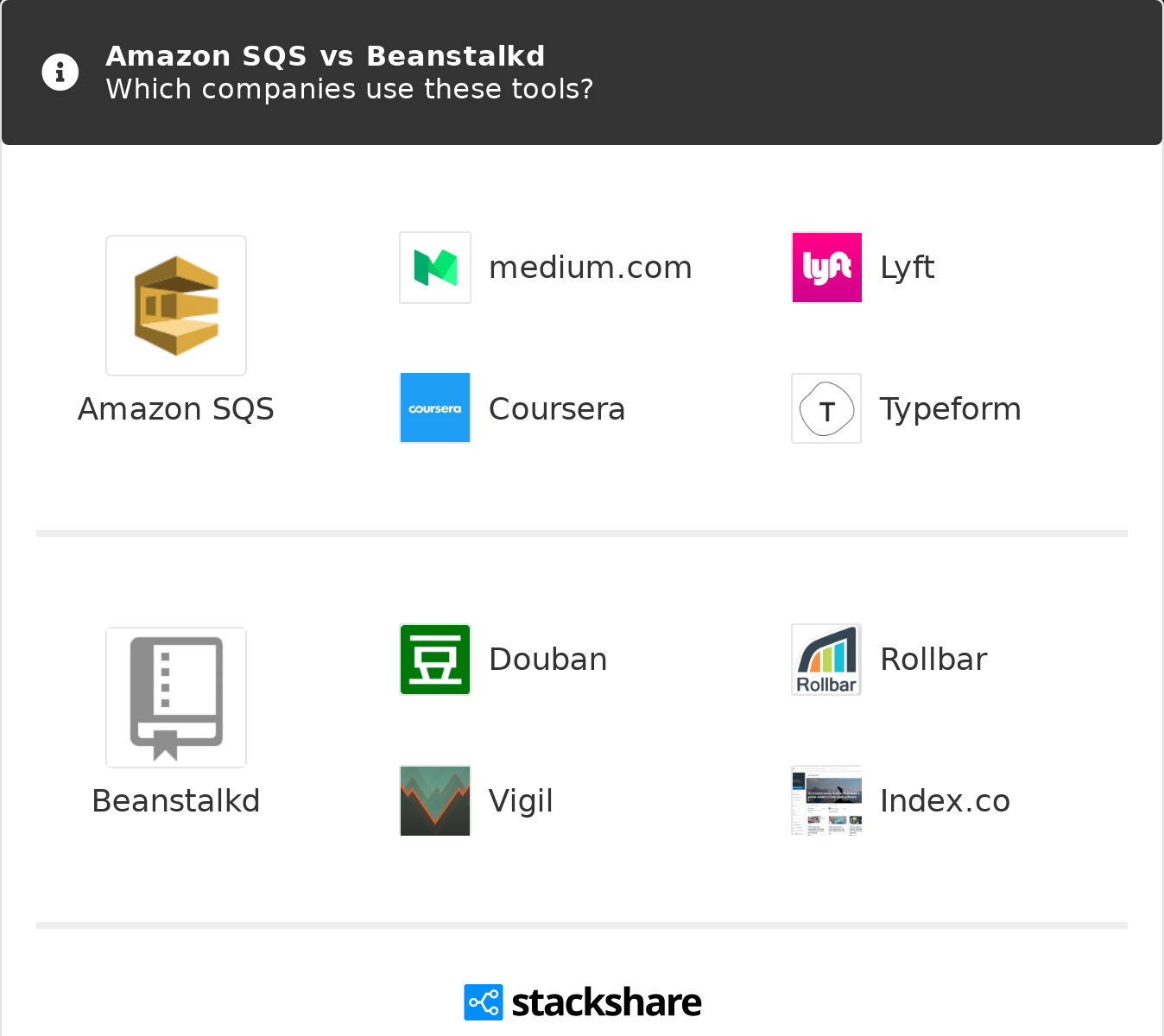 Amazon SQS vs Beanstalkd | What are the differences?