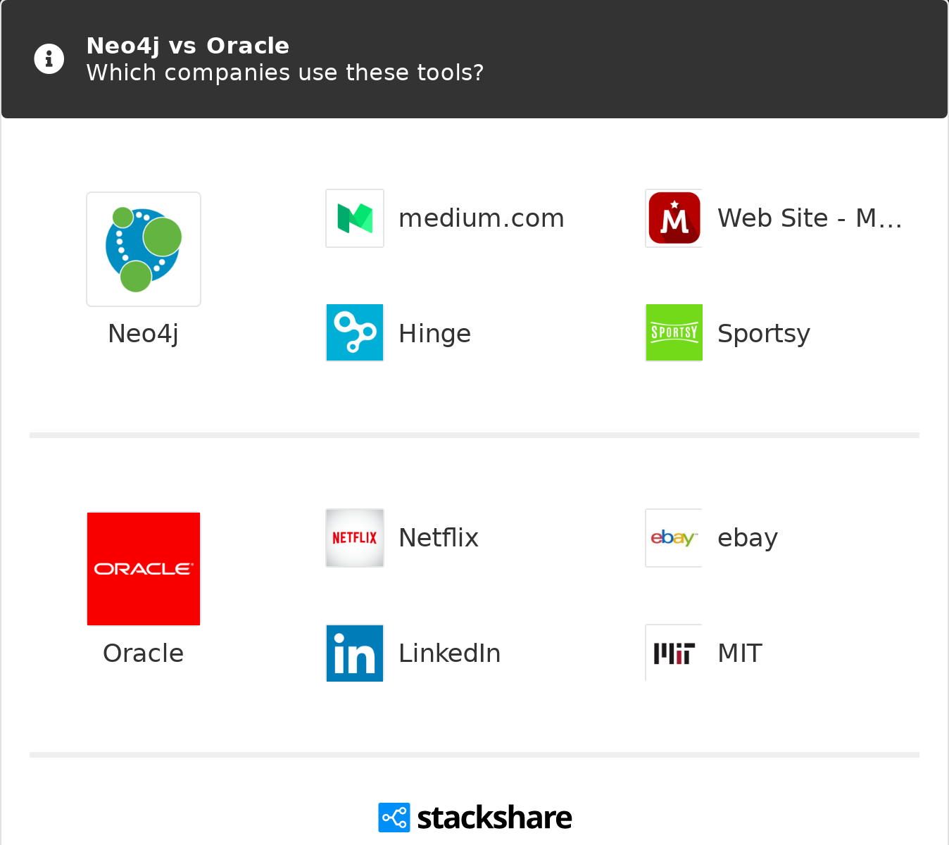 Neo4j vs Oracle | What are the differences?