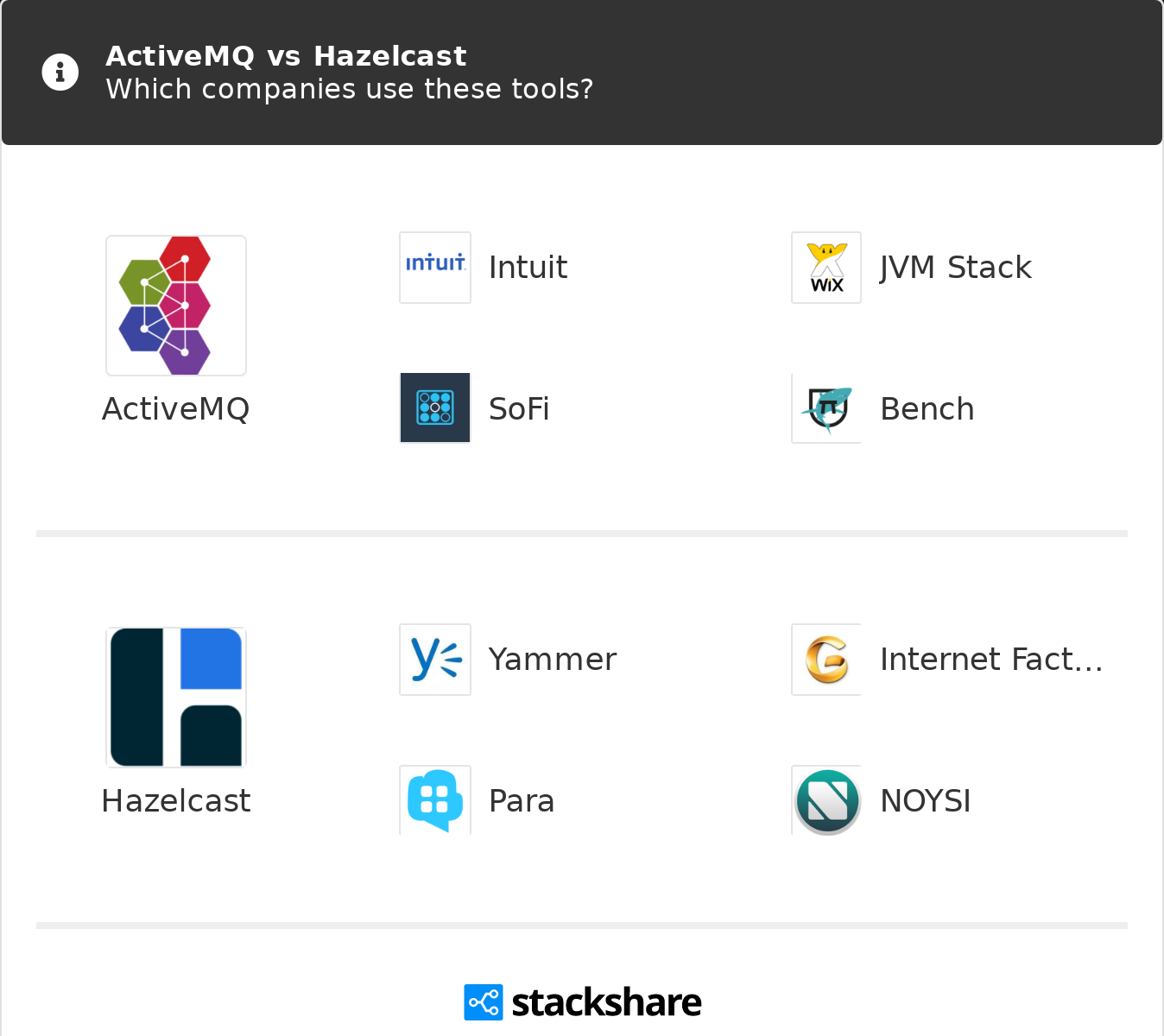 ActiveMQ vs Hazelcast | What are the differences?
