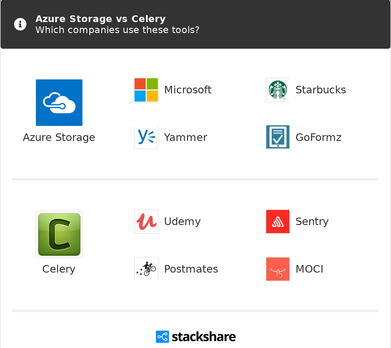 Azure Storage vs Celery   What are the differences?