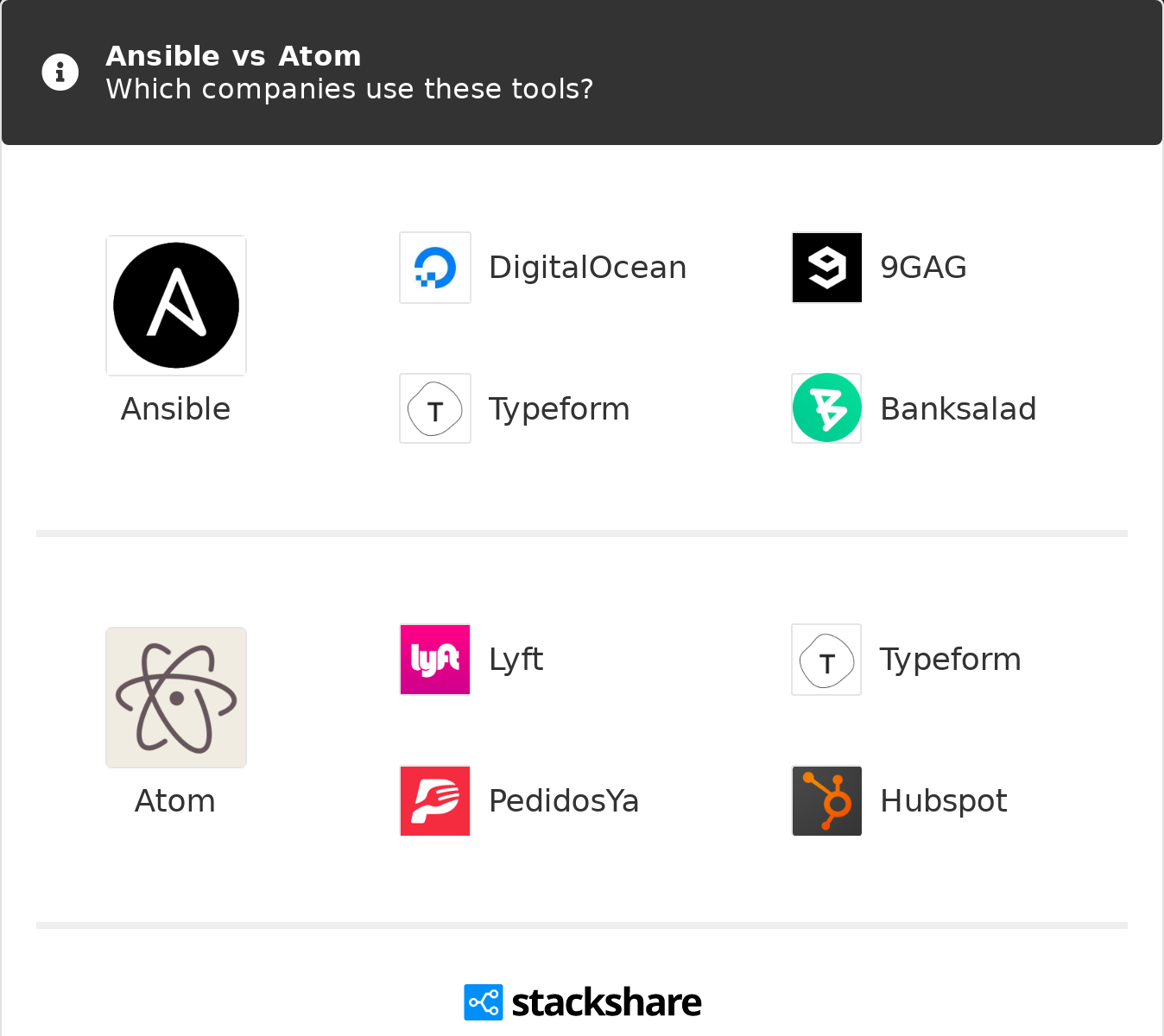 Ansible vs Atom | What are the differences?