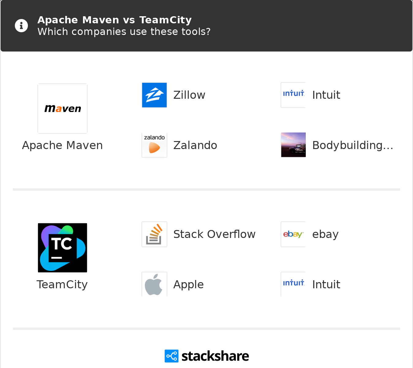 Apache Maven vs TeamCity | What are the differences?
