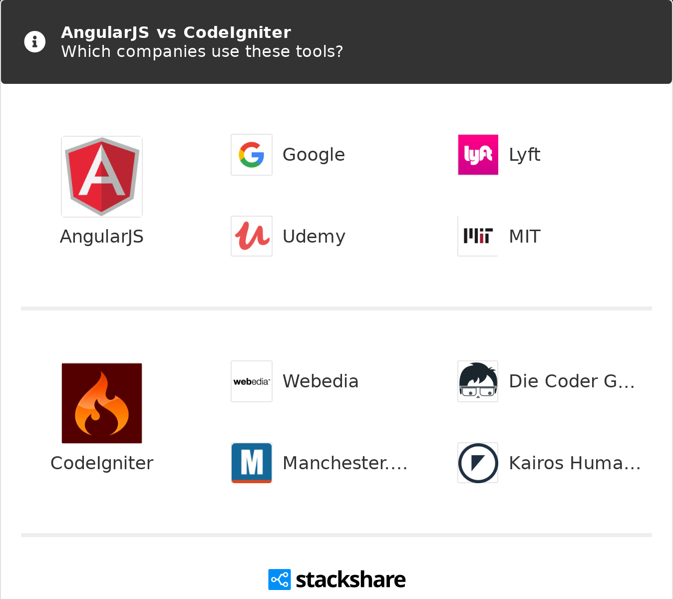 AngularJS vs CodeIgniter | What are the differences?