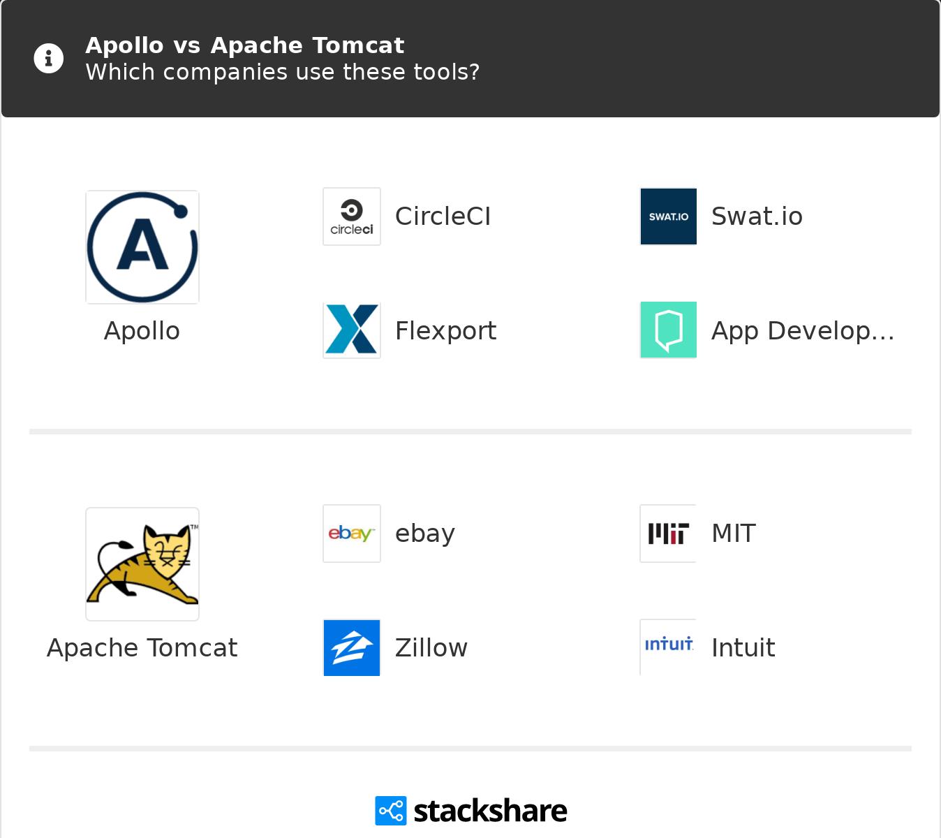 Apollo vs Apache Tomcat | What are the differences?