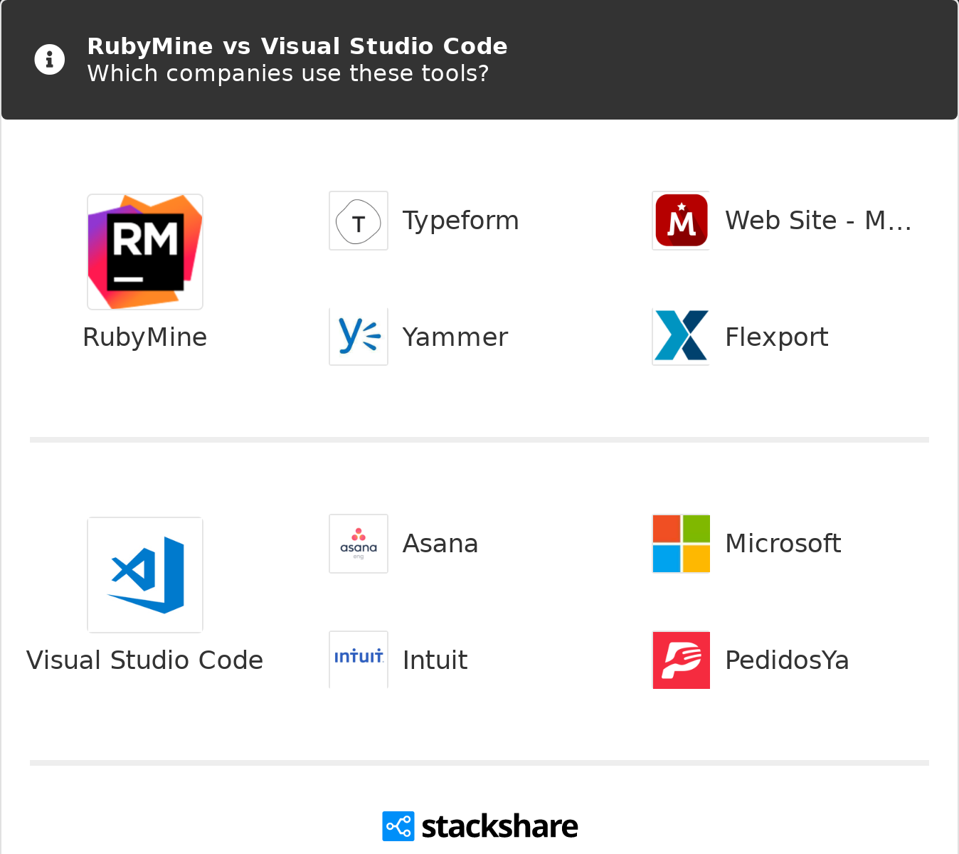 RubyMine vs Visual Studio Code | What are the differences?