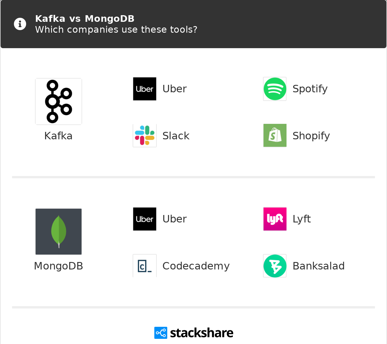 Kafka vs MongoDB   What are the differences?