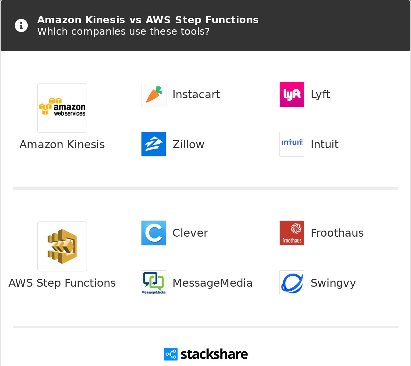 Amazon Kinesis vs AWS Step Functions   What are the differences?