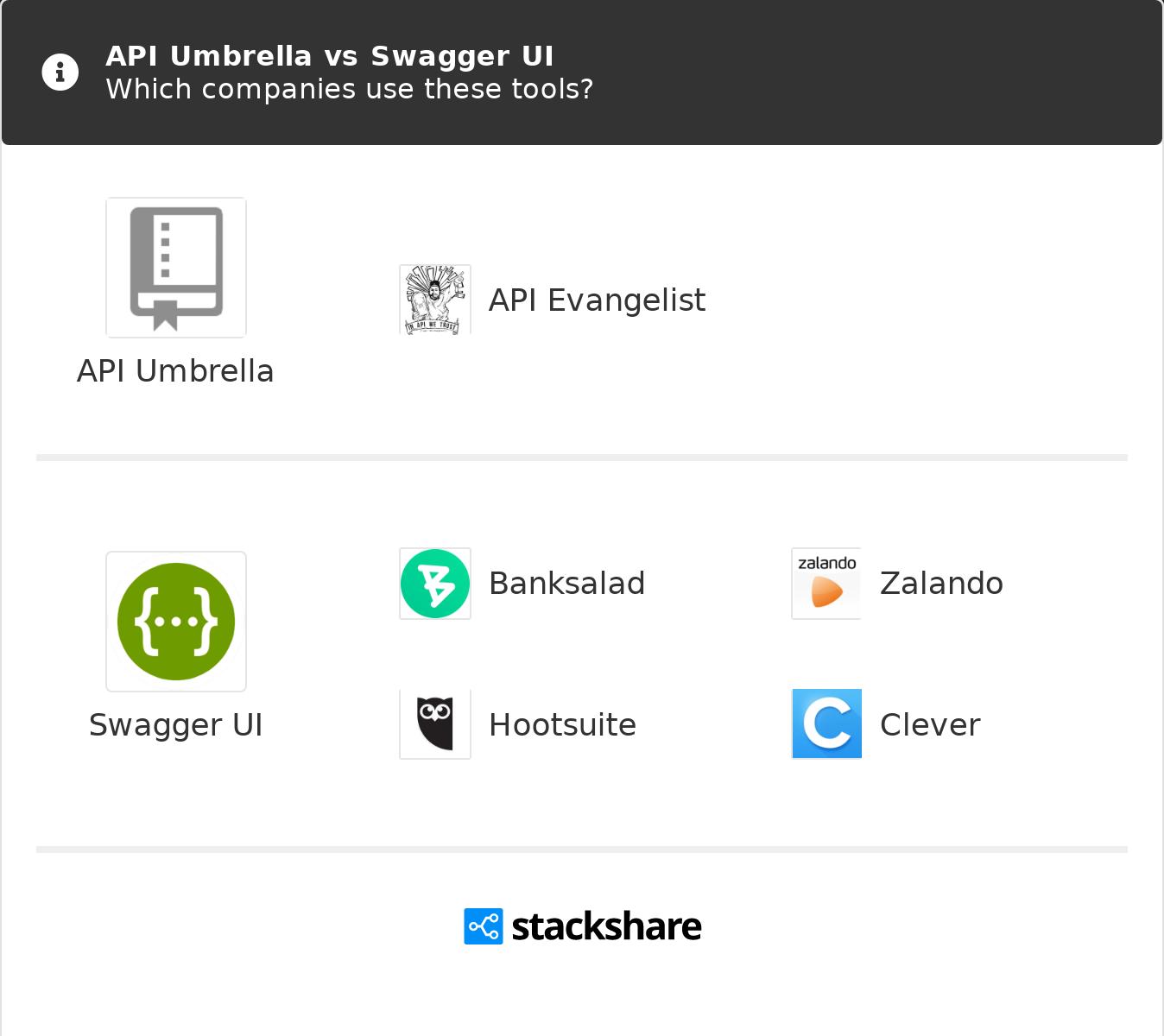 API Umbrella vs Swagger UI | What are the differences?