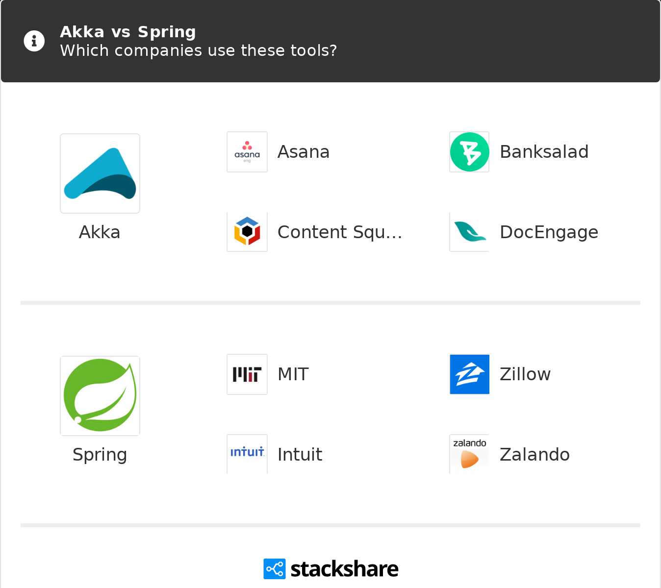 Akka vs Spring | What are the differences?