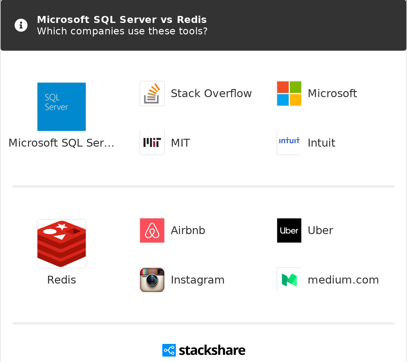 Microsoft SQL Server vs Redis | What are the differences?