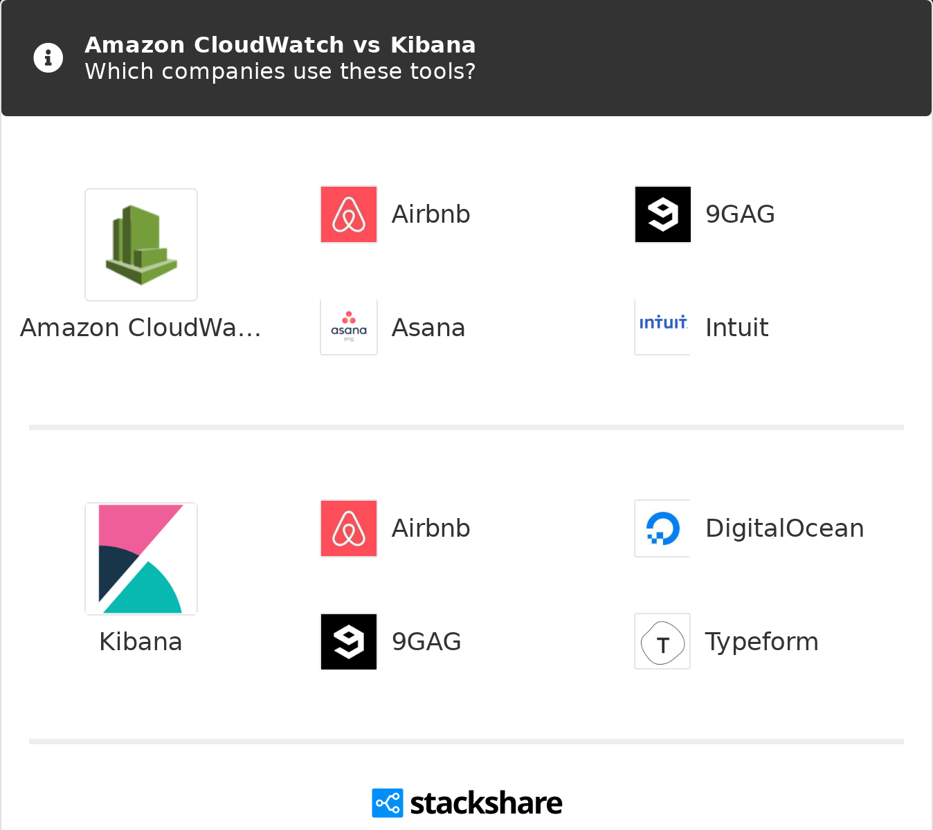 Amazon CloudWatch vs Kibana | What are the differences?