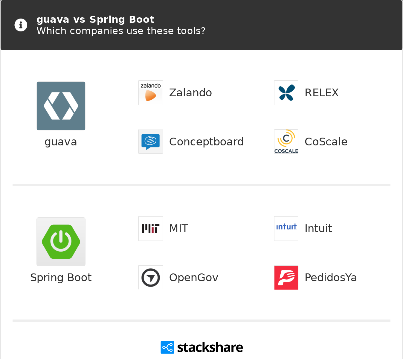 guava vs Spring Boot | What are the differences?