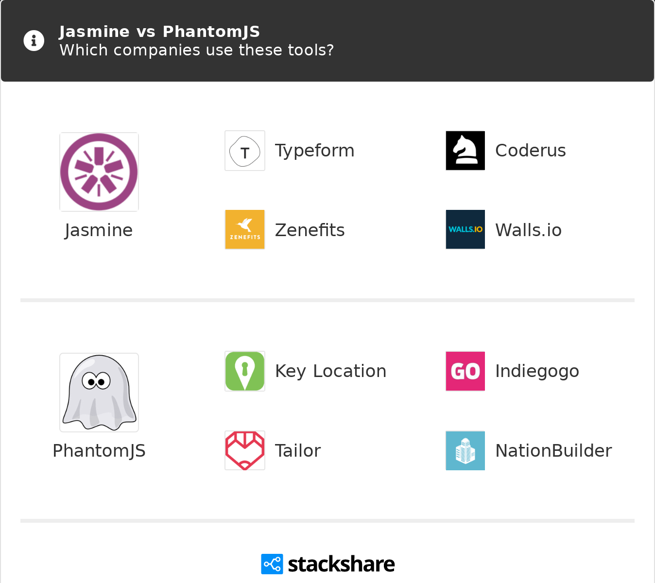 Jasmine vs PhantomJS | What are the differences?