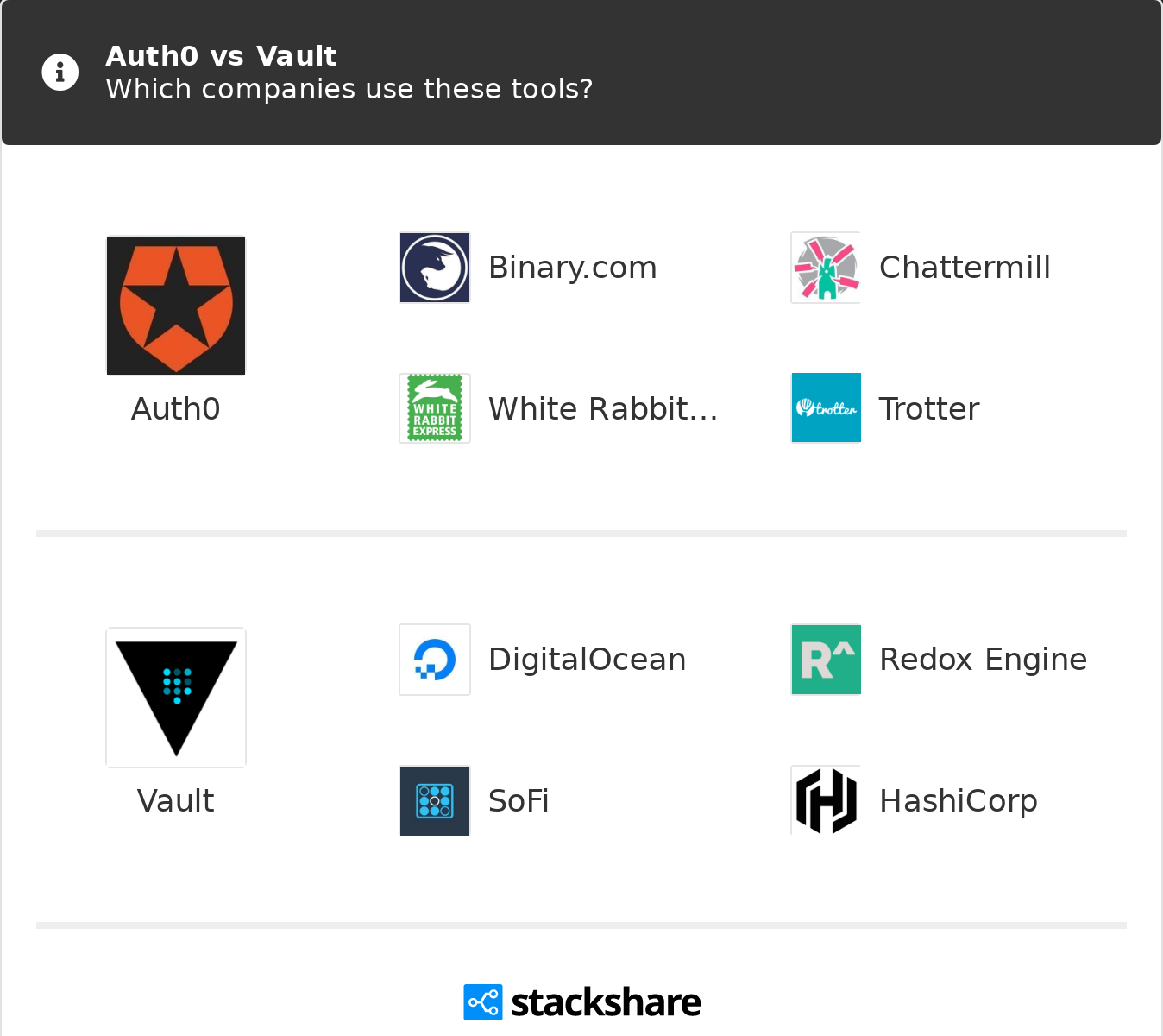 Auth0 vs Vault | What are the differences?