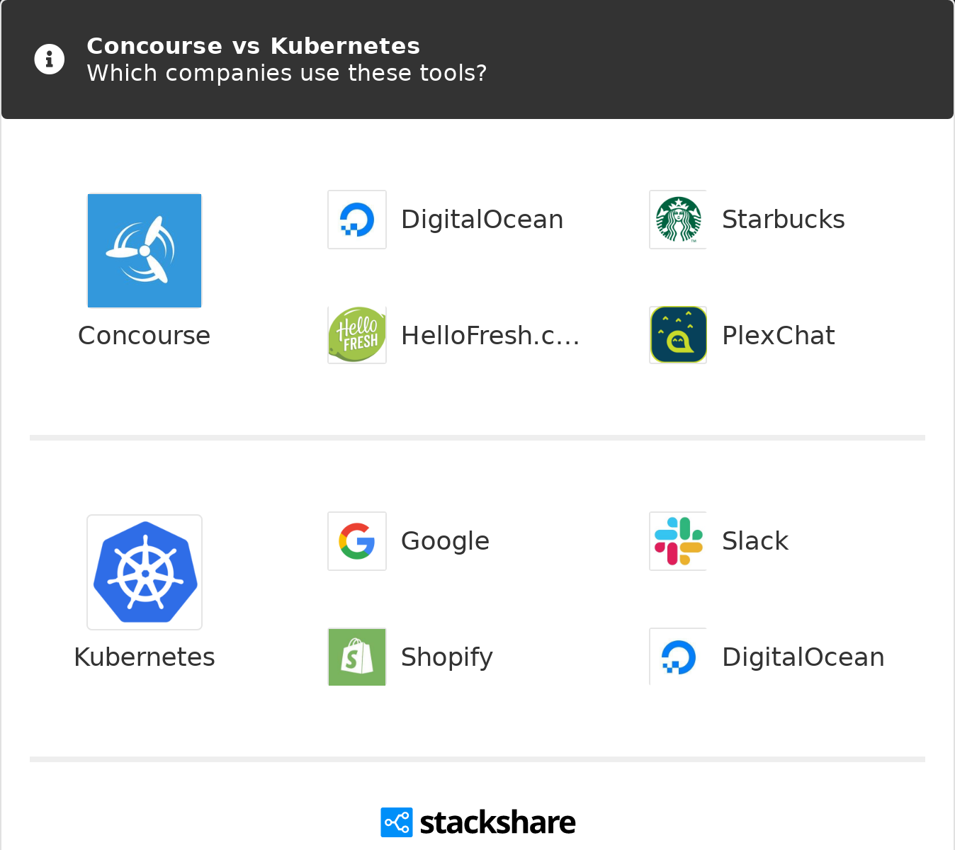 Concourse vs Kubernetes | What are the differences?