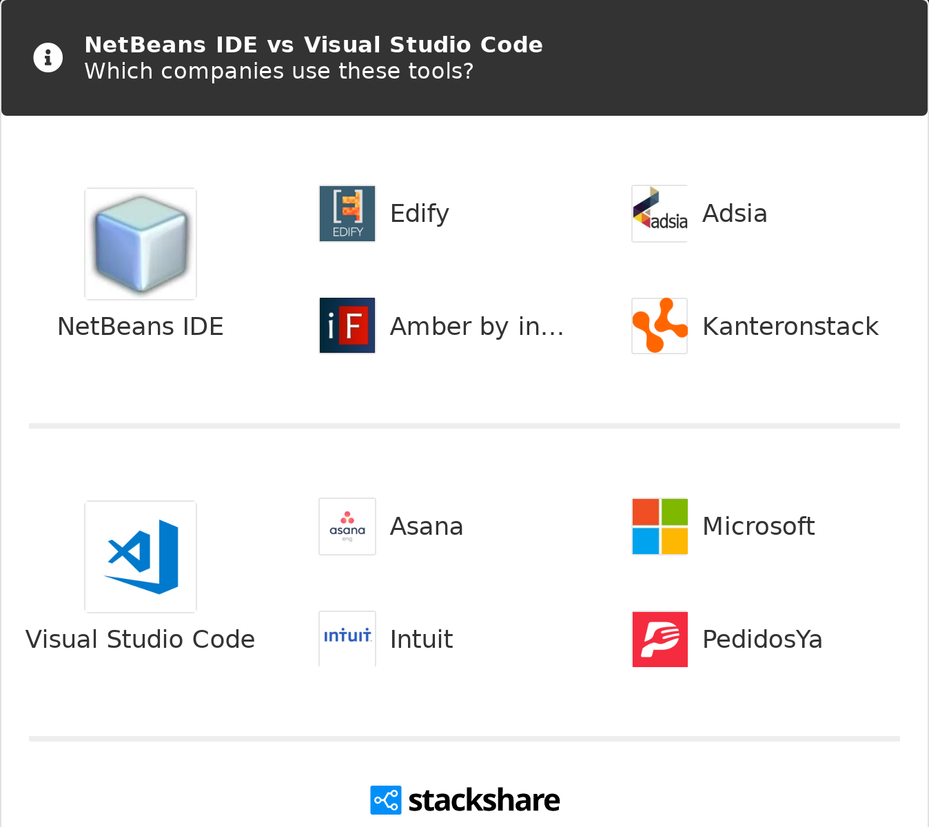 NetBeans IDE vs Visual Studio Code | What are the differences?