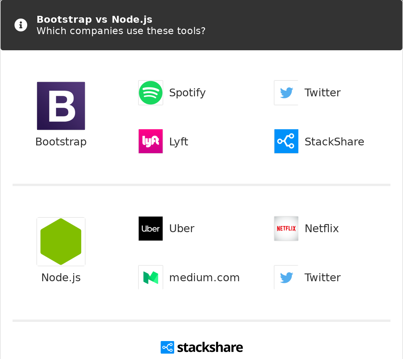 Bootstrap vs Node js | What are the differences?