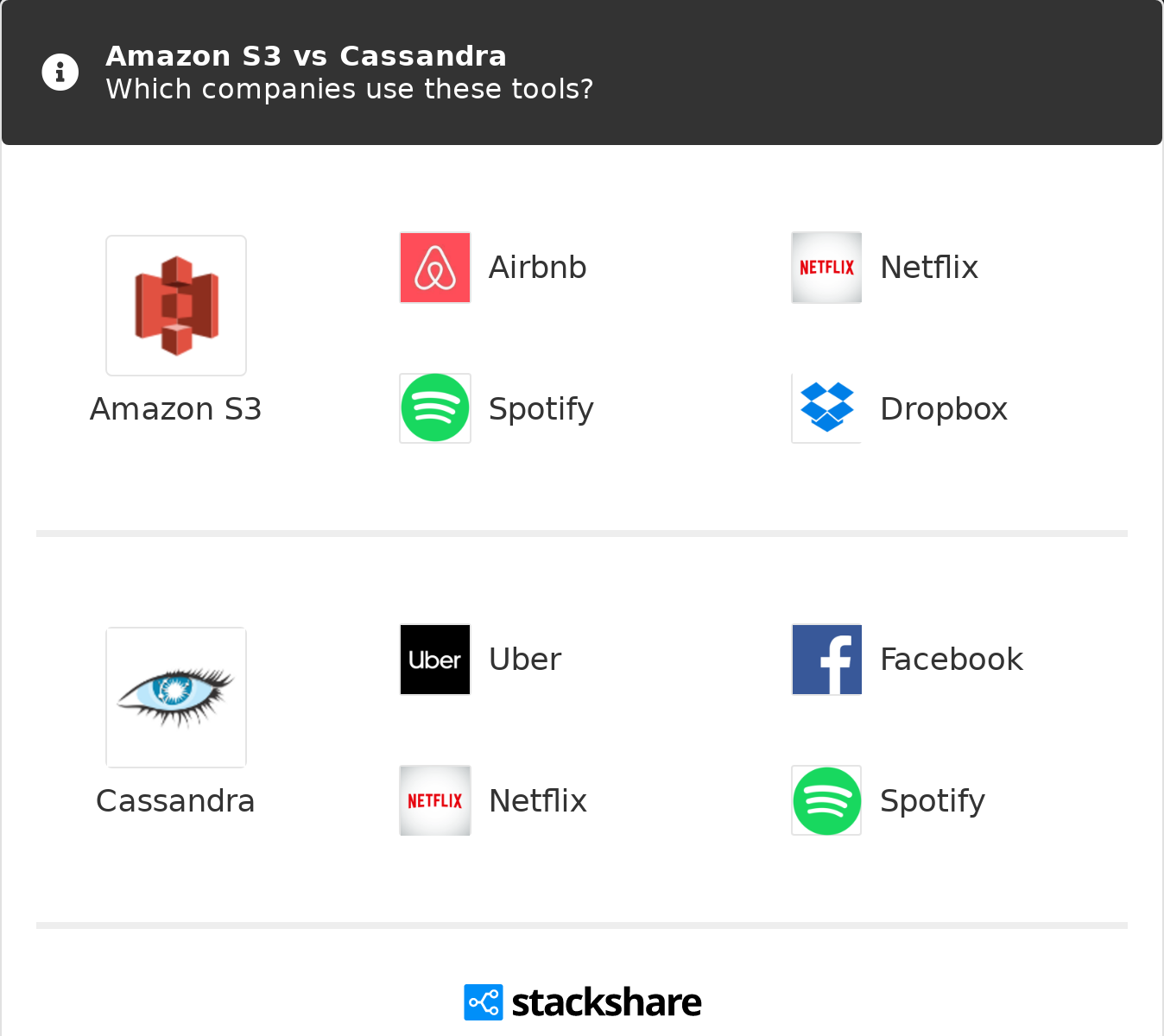 Amazon S3 vs Cassandra   What are the differences?
