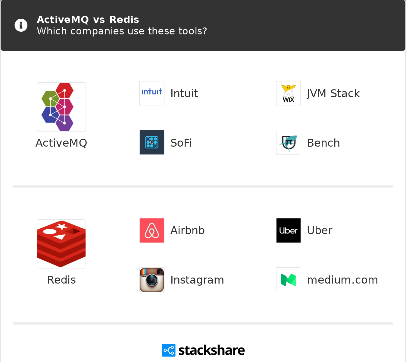 ActiveMQ vs Redis | What are the differences?