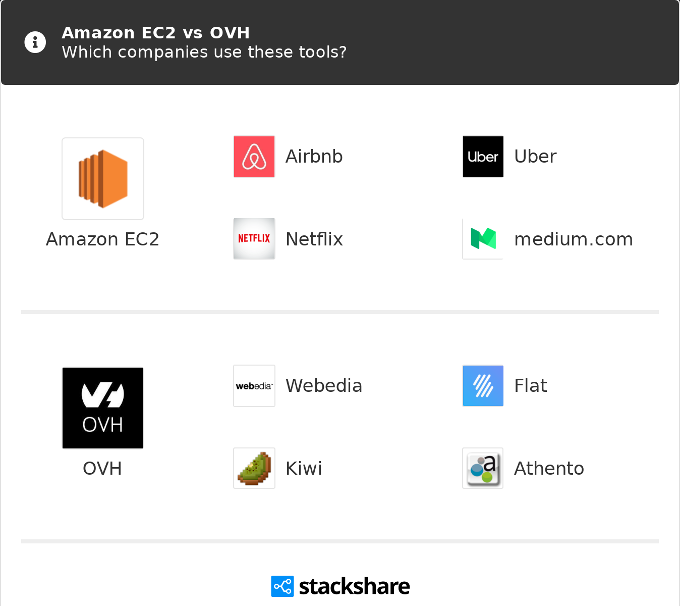 Amazon EC2 vs OVH | What are the differences?