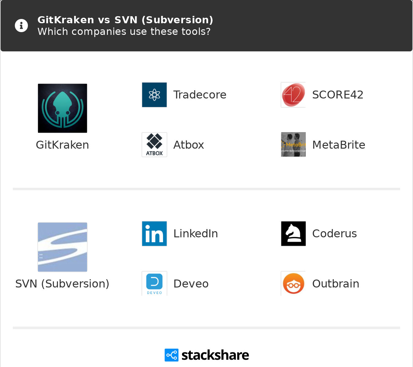 GitKraken vs SVN (Subversion) | What are the differences?